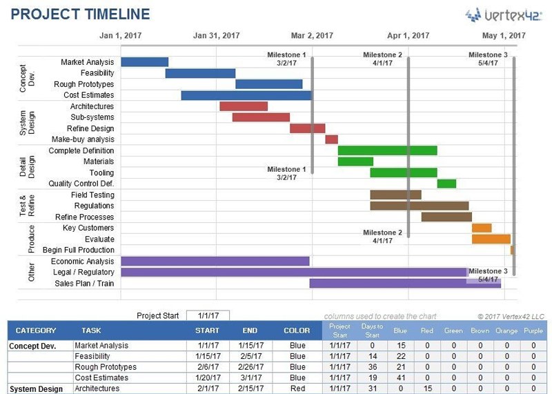 proprofs project timeline