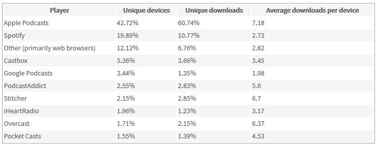 most popular podcast directories