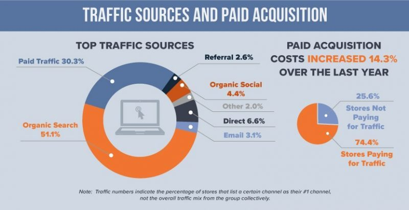 traffic sources and paid acquisition