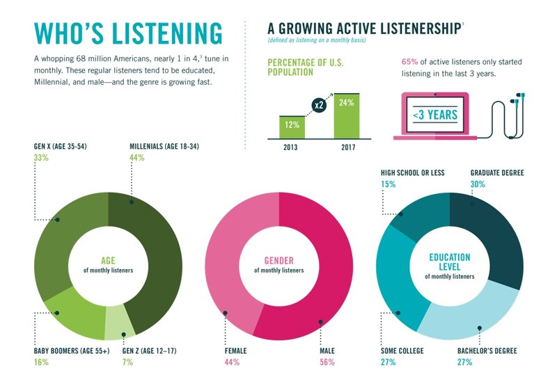 A growing active podcast listenership