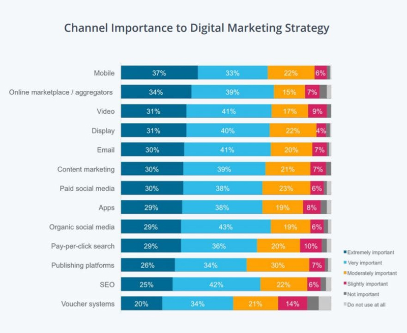 Channel importance to digital marketing strategy