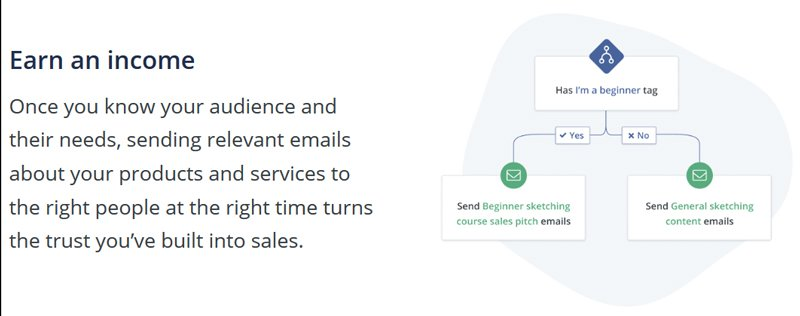 Earn an income with email marketing
