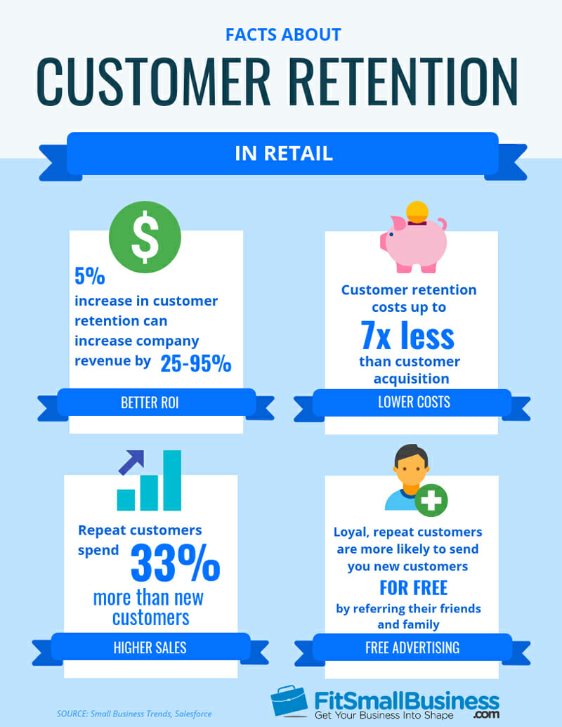 Facts about customer retention