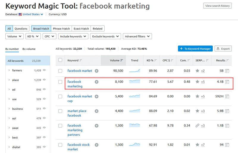 Keyword magic tool: facebook marketing