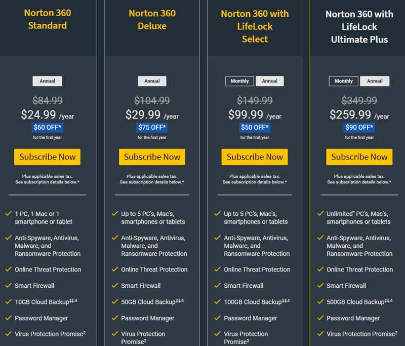 Pricing of Norton Antivirus