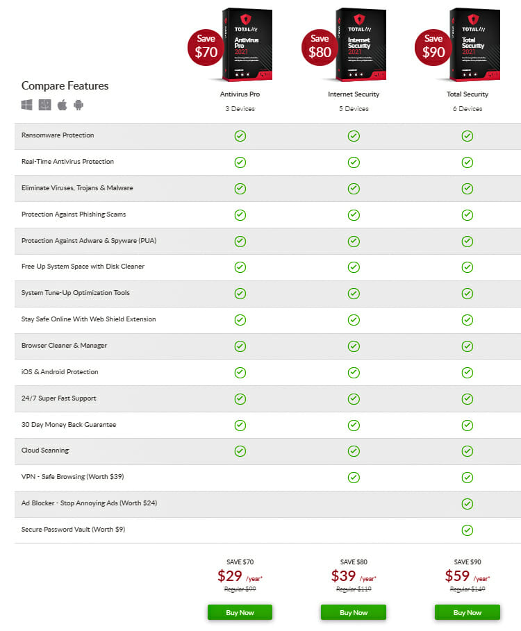 Pricing of TotalAV