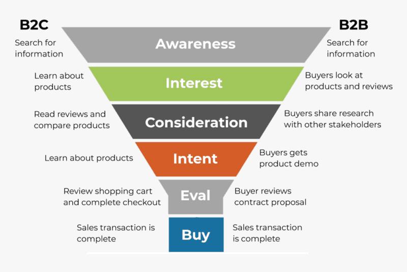 The B2B Sales Process