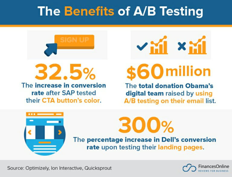The benefits of A/B testing
