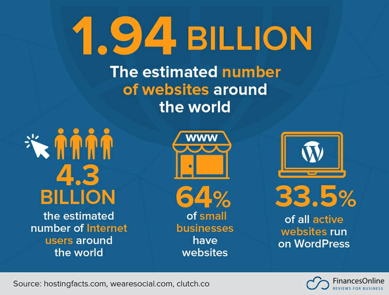 The estimated number of websites around the world
