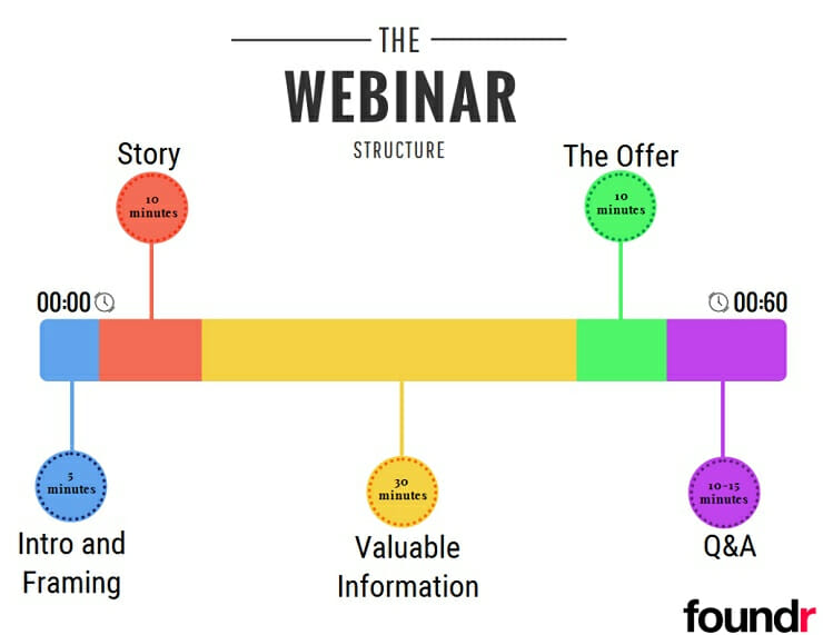 The webinar structure