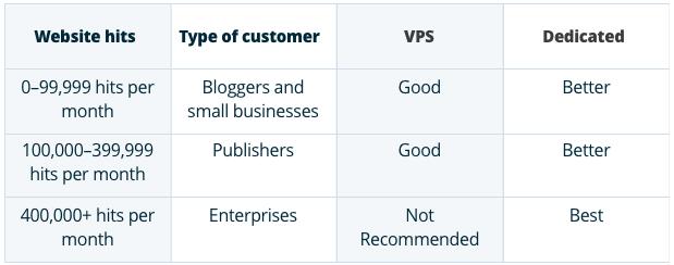 Website hits - Type of customer - VPS - Dedicated hosting
