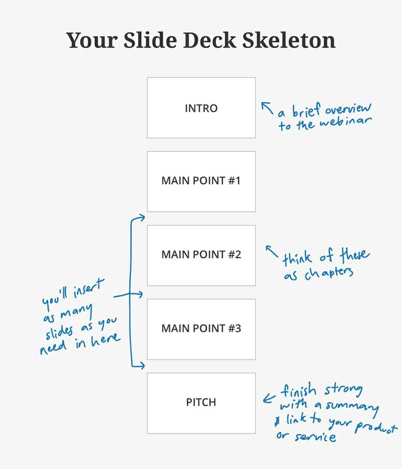 Your slide deck skeleton for your next webinar
