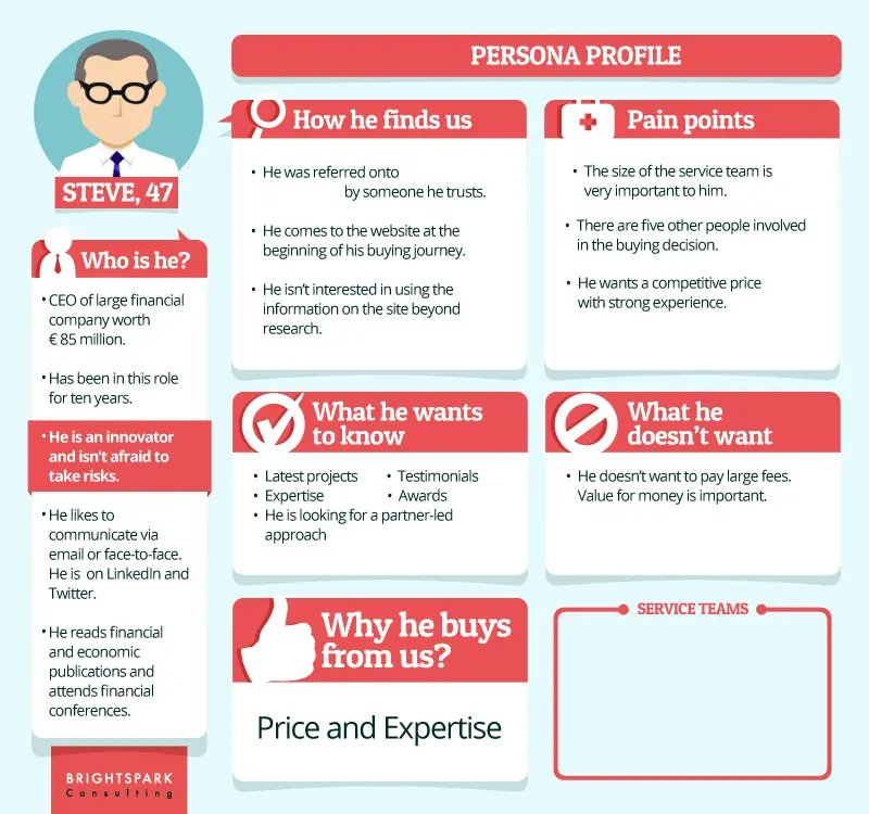 Creating a Detailed Buyer Persona