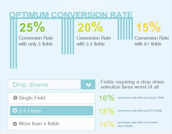 optimum conversion rate for landing pages