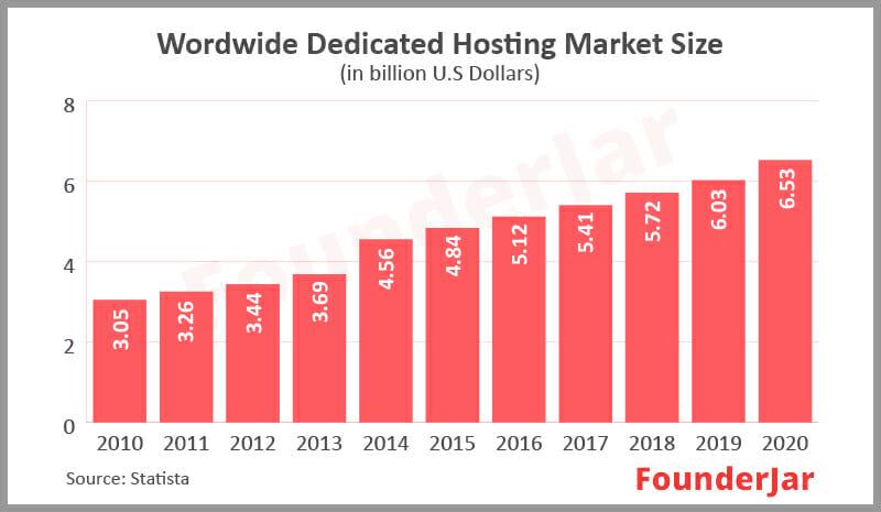 worldwide dedicated hosting market size