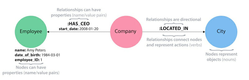 A property graph