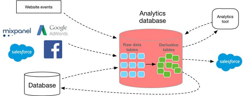 Analytic Database