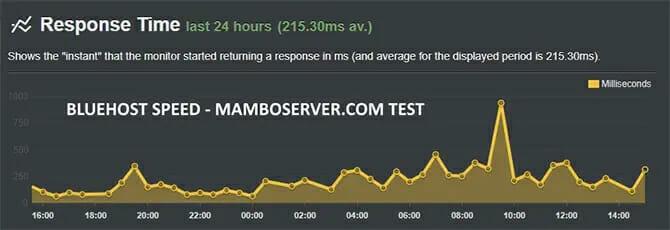 Bluehost speed mamboserver.com test