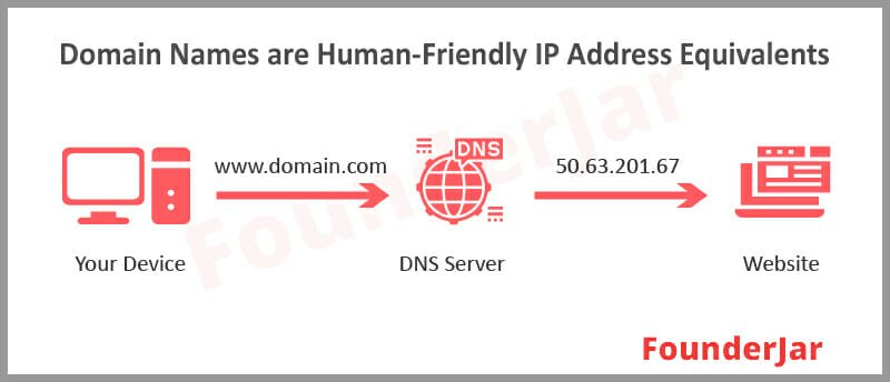 Domain names were introduced as a human-friendly equivalent of IP addresses