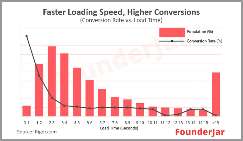 Faster loading speed means higher conversions