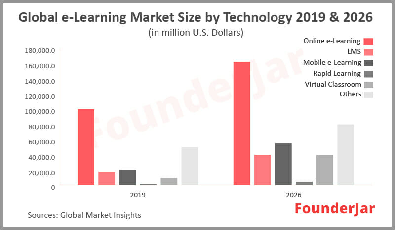 Global eLearning Market Size