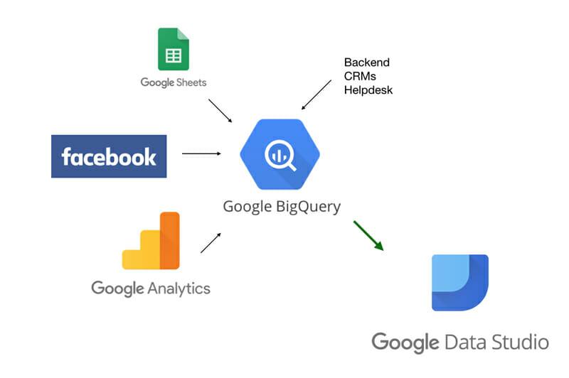 Google BigQuery software