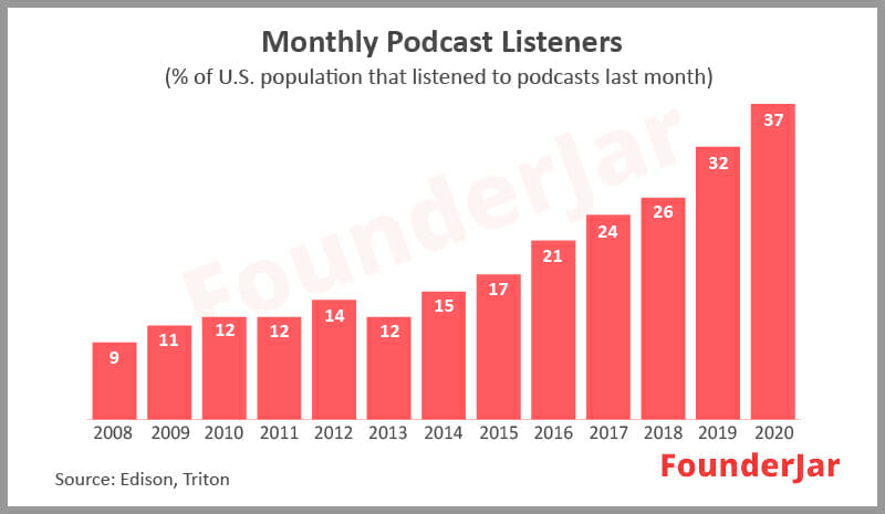 Monthly podcast listeners