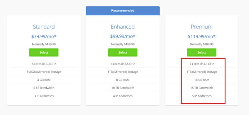 Premium package features of bluehost