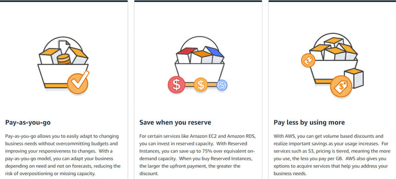 Pricing of Amazon Relational Database Service (RDS)