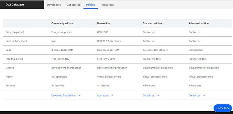 Pricing of IBM DB2.