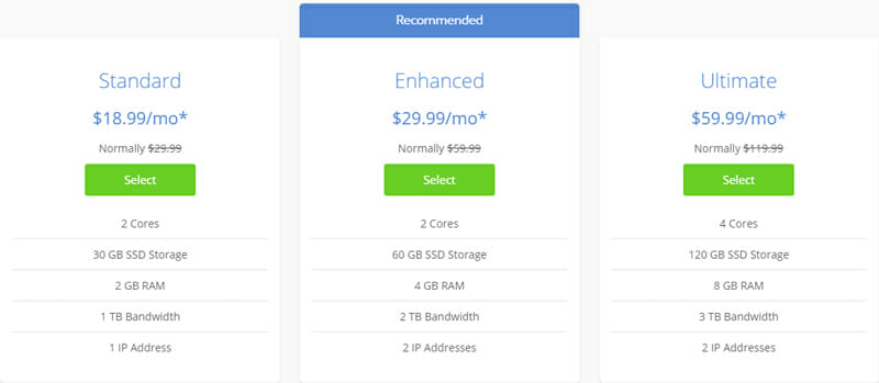 Pricing package of Bluehost VPS Hosting