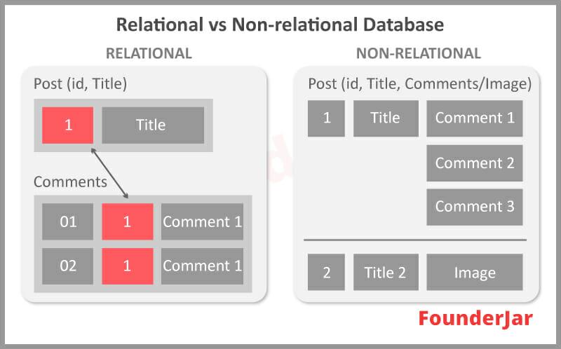 Relational VS Non relational Database