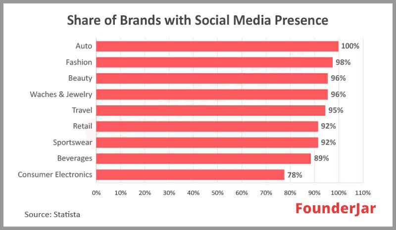 Share of brands working with influencers