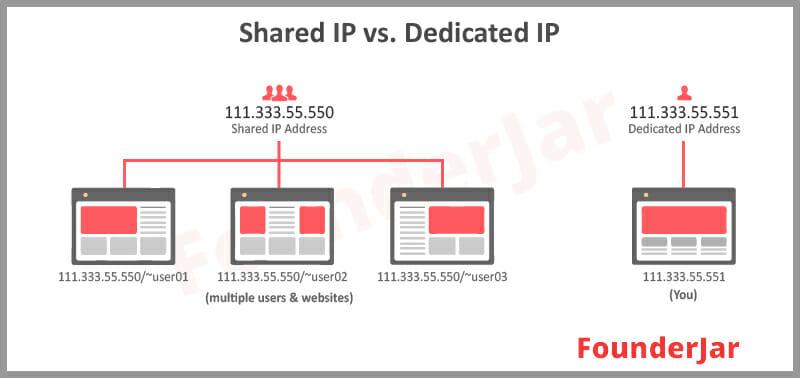 Dedicated vs. Shared IP address