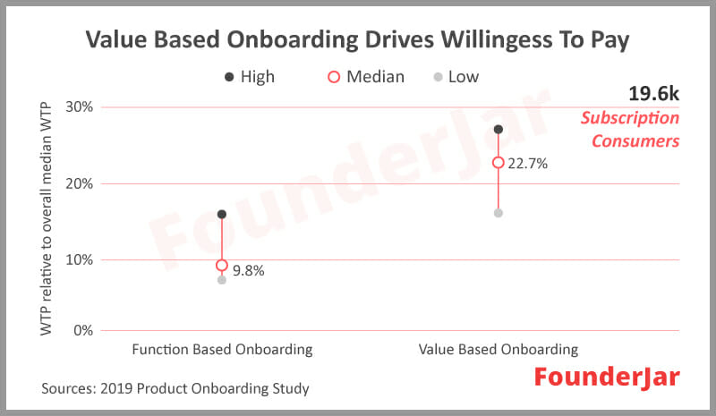 Value based onboarding drives willingess to pay