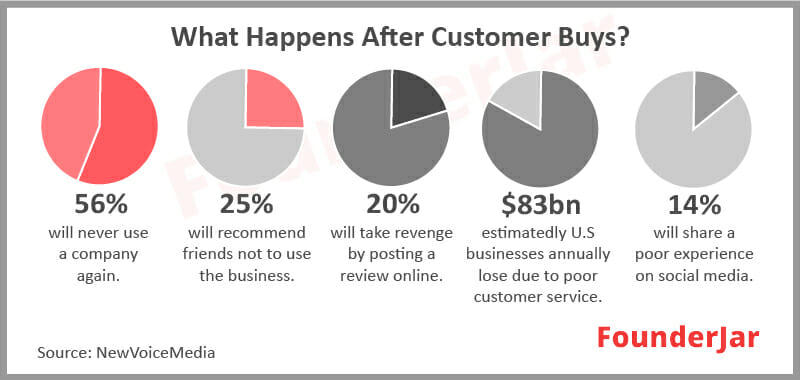 what happens after customer buys