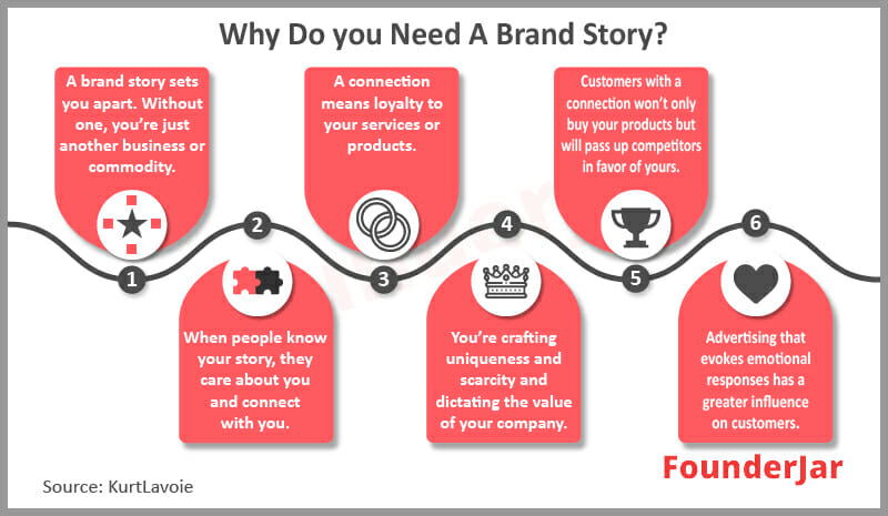 Why do you need a brand story?