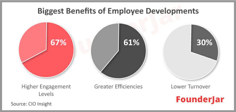 Training programs improve employee retention