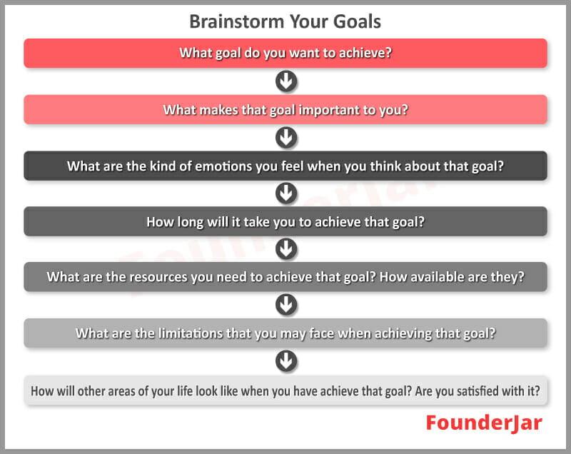 brainstorm your goals