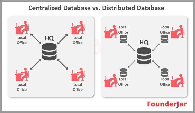 Centralized vs Distributed database