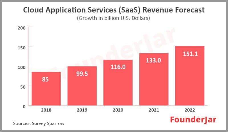 Cloud application service revenue forecast