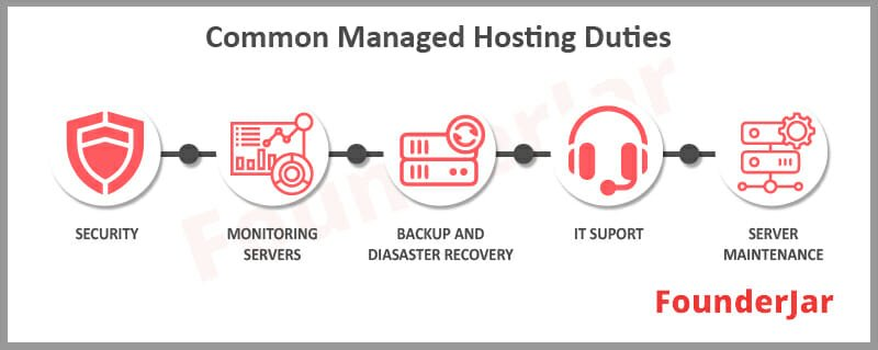 Common Managed Hosting Duties
