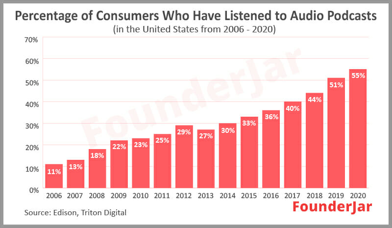 Percentage of consumers who have listened to audio podcasts