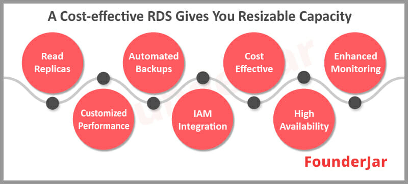 cost effective Amazon RDS