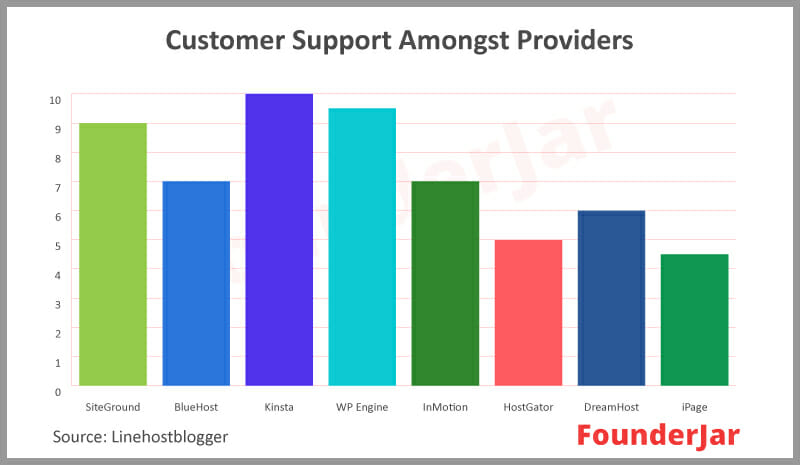 customer support reviews among web hosting services