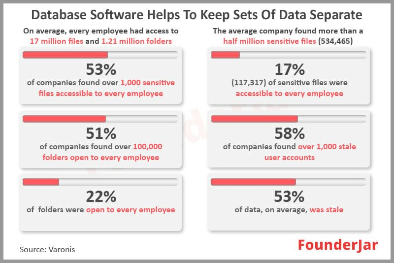 database software helps keep sets of data separate