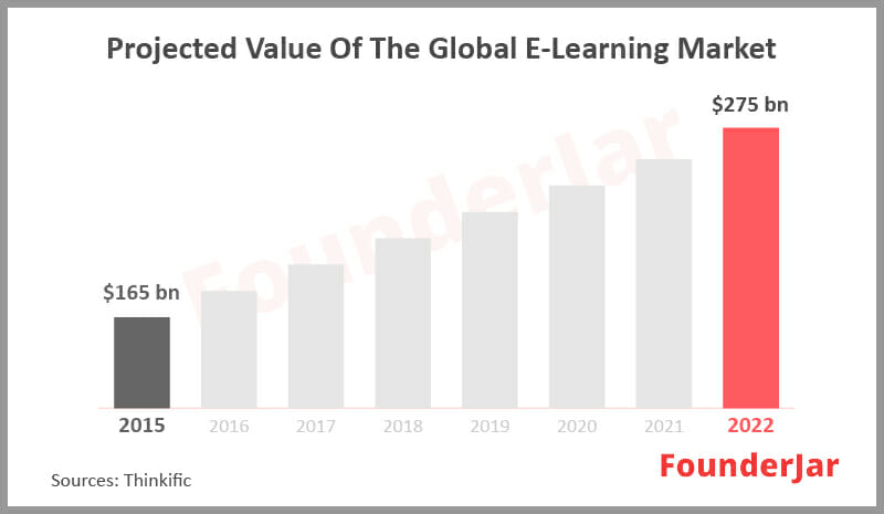 global market size for elearning
