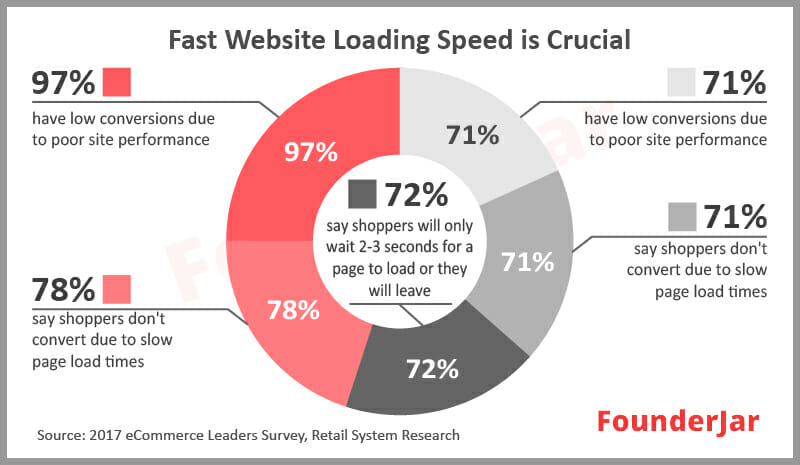 Fast website loading speed is crucial