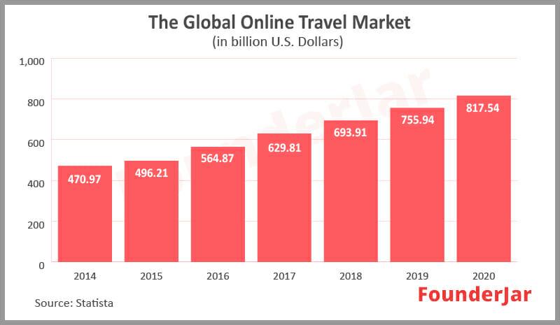 Global online travel market