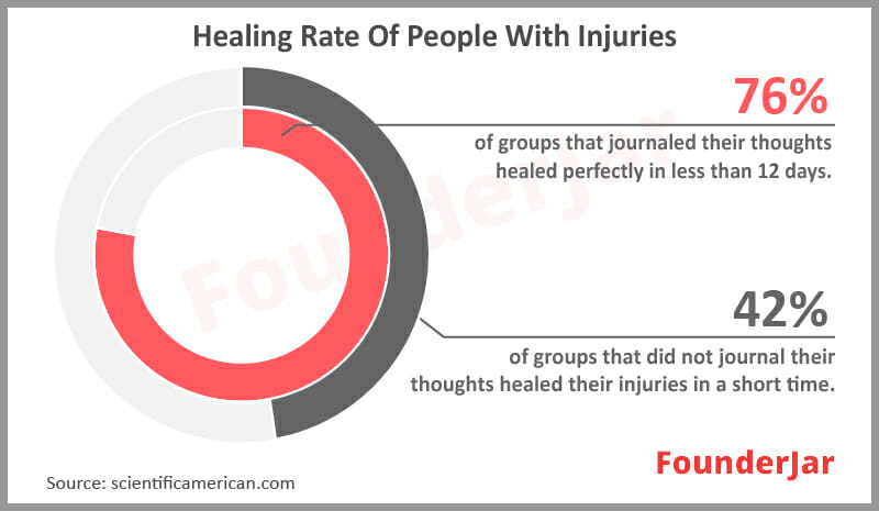 Healing rate of people with injuries